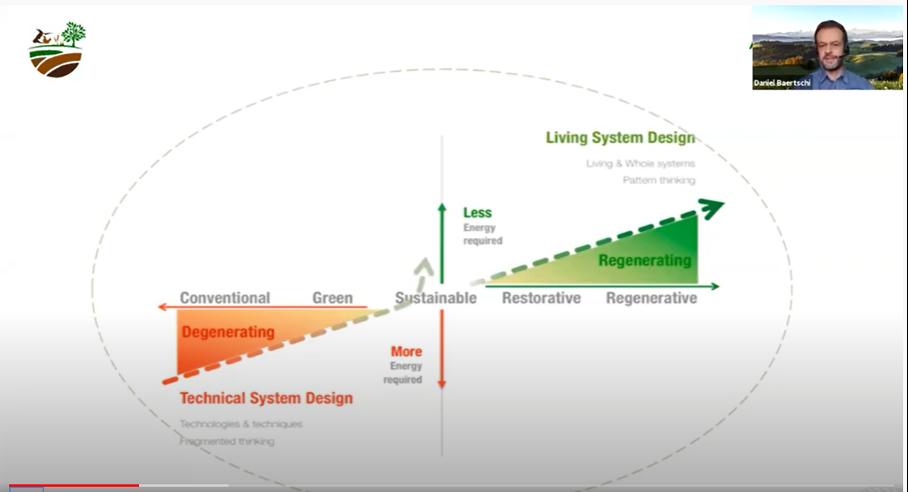 schéma agriculture conventionnelle, verte, durable, restauratrice, régénératrice et fonction de la technicité du système et de l'énergie requise