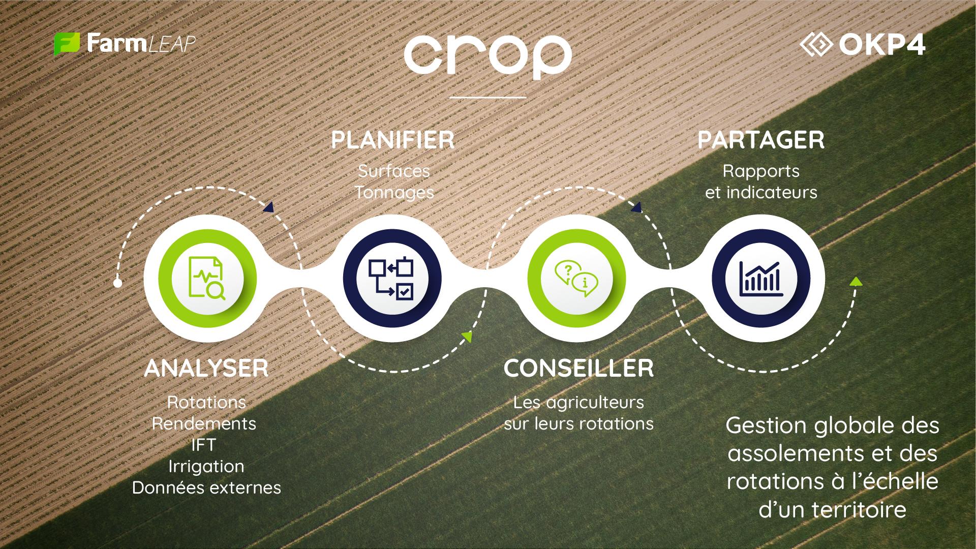 CROP rotation description OKP4 Farmleap