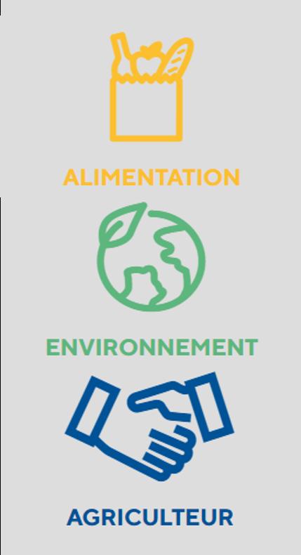 enjeux 3VA alimentation environnement agriculteur onescore